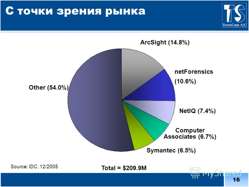 16 С точки зрения рынка ArcSight (14.8%) netForensics (10.6%) NetIQ (7.4%) Computer Associates (6.7%) Total = $209.9M Other (54.0%) Source: IDC, 12/2005 Symantec (6.5%)