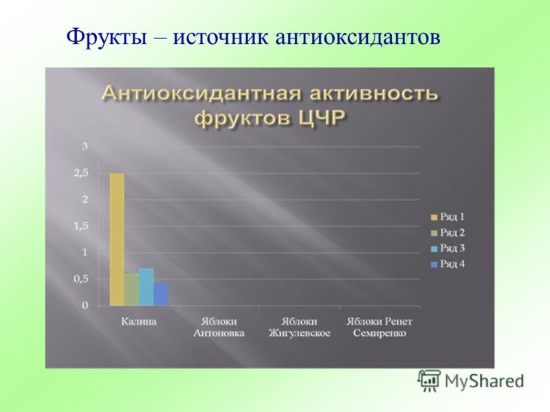 Фрукты – источник антиоксидантов