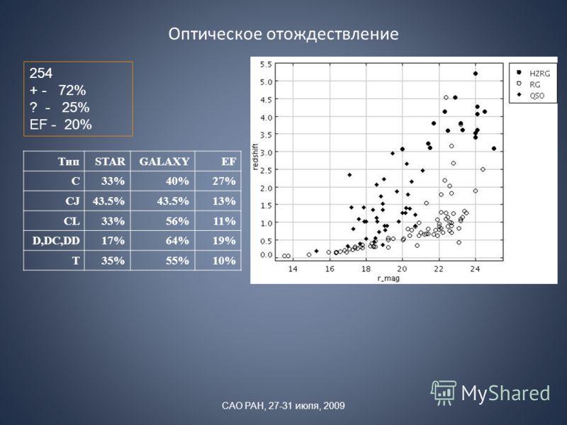 Оптическое отождествление 254 + - 72% ? - 25% EF - 20% ТипSTARGALAXYEF C33%40%27% CJ43.5% 13% CL33%56%11% D,DC,DD17%64%19% T35%55%10% САО РАН, 27-31 июля, 2009