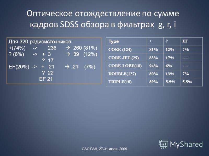 Оптическое отождествление по сумме кадров SDSS обзора в фильтрах g, r, i Для 320 радиоисточников: +(74%) -> 236 260 (81%) ? (6%) -> + 3 39 (12%) ? 17 EF(20%) -> + 21 21 (7%) ? 22 EF 21 Type +?EF CORE (124)81%12%7% CORE-JET (29)83%17%---- CORE-LOBE(18