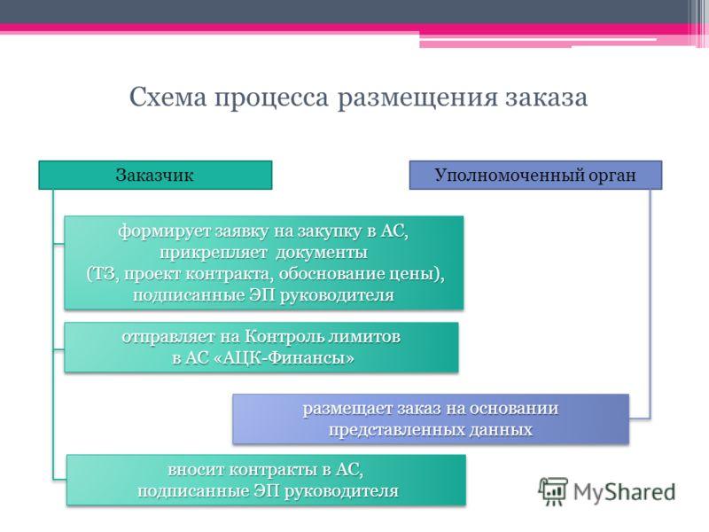 Схема процесса размещения заказа формирует заявку на закупку в АС, прикрепляет документы (ТЗ, проект контракта, обоснование цены), подписанные ЭП руководителя (ТЗ, проект контракта, обоснование цены), подписанные ЭП руководителя формирует заявку на з
