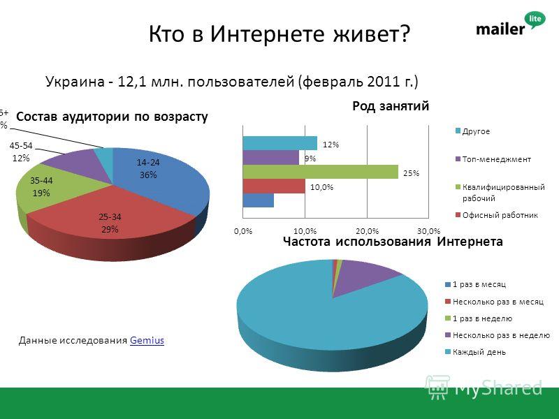 Кто в Интернете живет? Украина - 12,1 млн. пользователей (февраль 2011 г.) Данные исследования GemiusGemius
