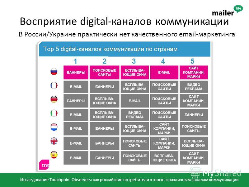 Восприятие digital-каналов коммуникации В России/Украине практически нет качественного email-маркетинга Исследование Touchpoint Observers: как российские потребители относят к различным каналам коммуникации