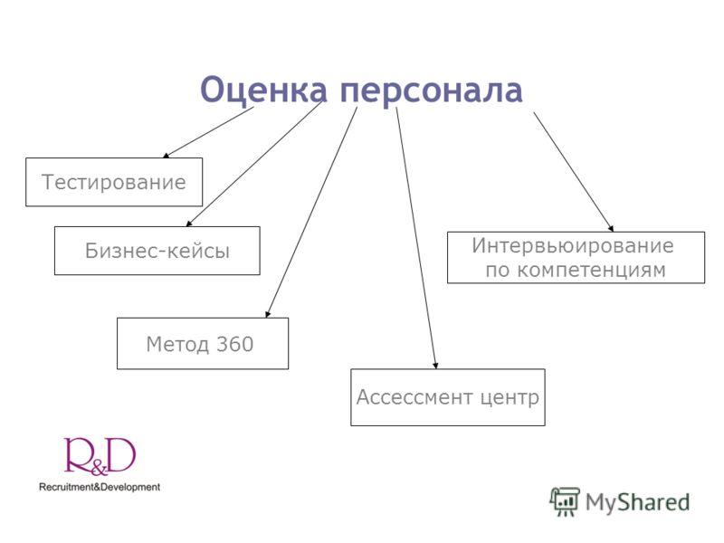 Оценка персонала Тестирование Интервьюирование по компетенциям Бизнес-кейсы Метод 360 Ассессмент центр