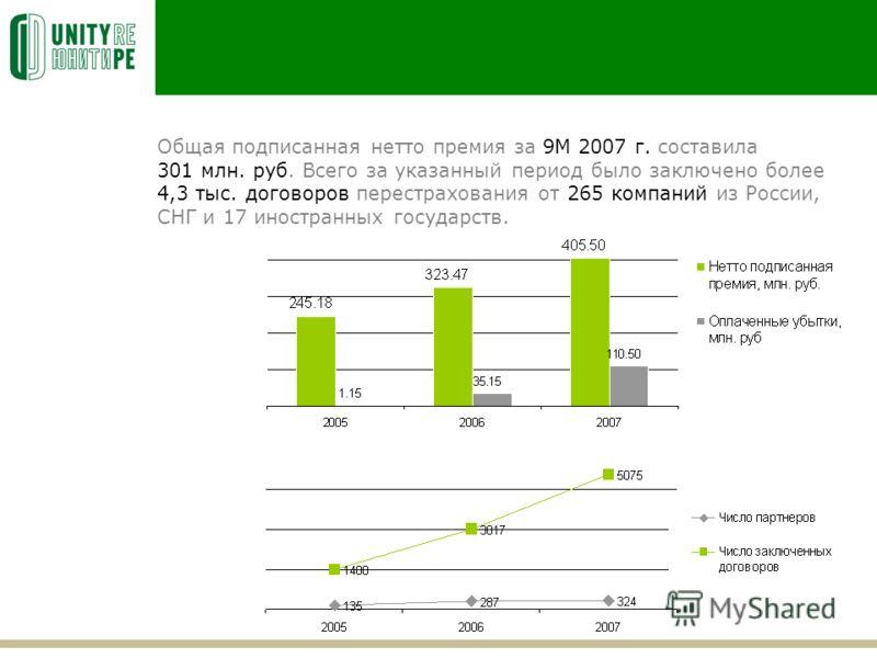 Общая подписанная нетто премия за 9М 2007 г. составила 301 млн. руб. Всего за указанный период было заключено более 4,3 тыс. договоров перестрахования от 265 компаний из России, СНГ и 17 иностранных государств.