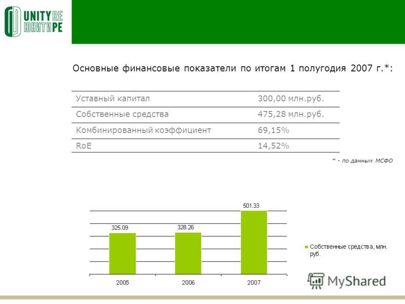 Основные финансовые показатели по итогам 1 полугодия 2007 г.*: Уставный капитал300,00 млн.руб. Собственные средства475,28 млн.руб. Комбинированный коэффициент69,15% RoE14,52% * - по данным МСФО