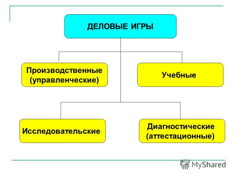ДЕЛОВЫЕ ИГРЫ Производственные (управленческие) Исследовательские Диагностические (аттестационные) Учебные