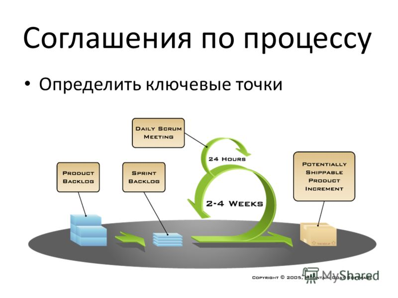 Соглашения по процессу Определить ключевые точки