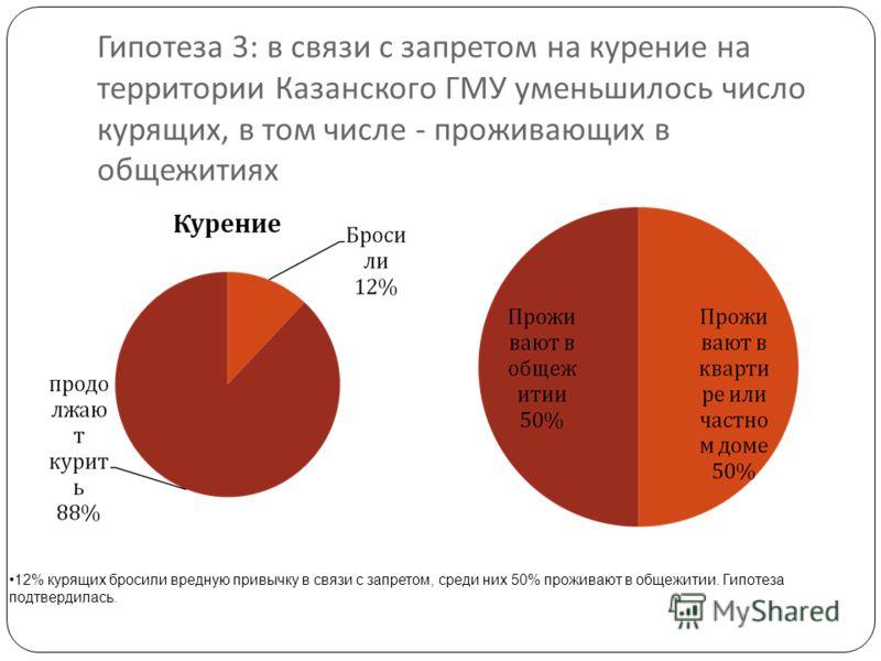 Гипотеза 3: в связи с запретом на курение на территории Казанского ГМУ уменьшилось число курящих, в том числе - проживающих в общежитиях 12% курящих бросили вредную привычку в связи с запретом, среди них 50% проживают в общежитии. Гипотеза подтвердил