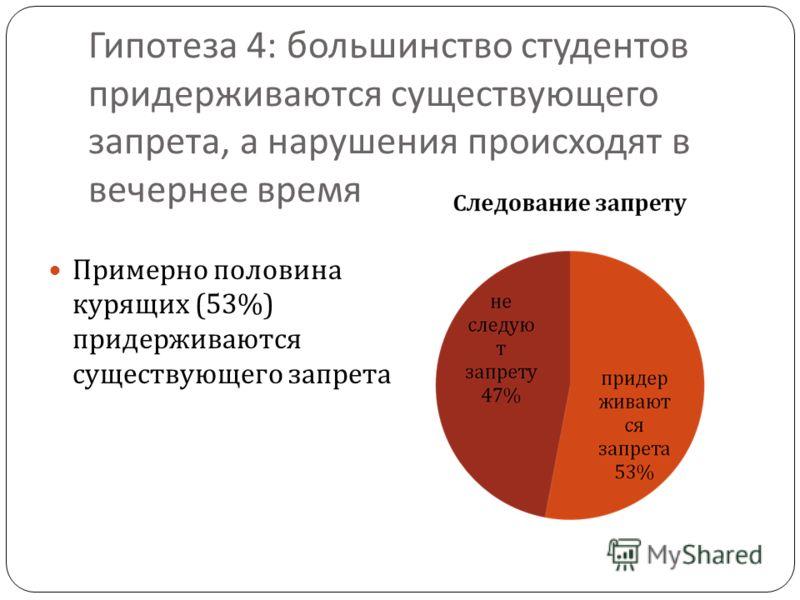 Гипотеза 4: большинство студентов придерживаются существующего запрета, а нарушения происходят в вечернее время Примерно половина курящих (53%) придерживаются существующего запрета