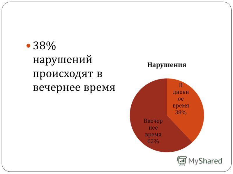 38% нарушений происходят в вечернее время