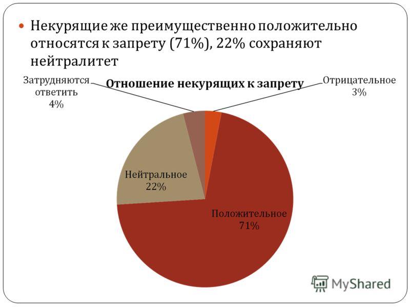 Некурящие же преимущественно положительно относятся к запрету (71%), 22% сохраняют нейтралитет