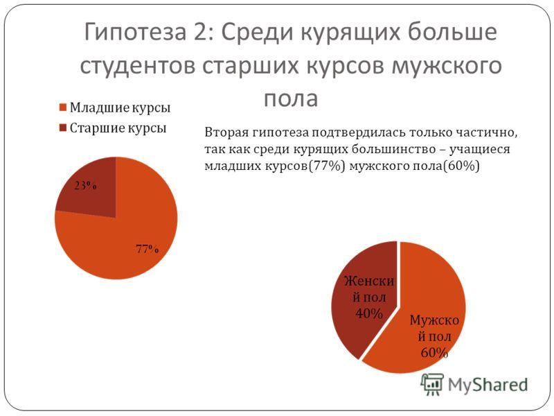 Гипотеза 2: Среди курящих больше студентов старших курсов мужского пола Вторая гипотеза подтвердилась только частично, так как среди курящих большинство – учащиеся младших курсов(77%) мужского пола(60%)