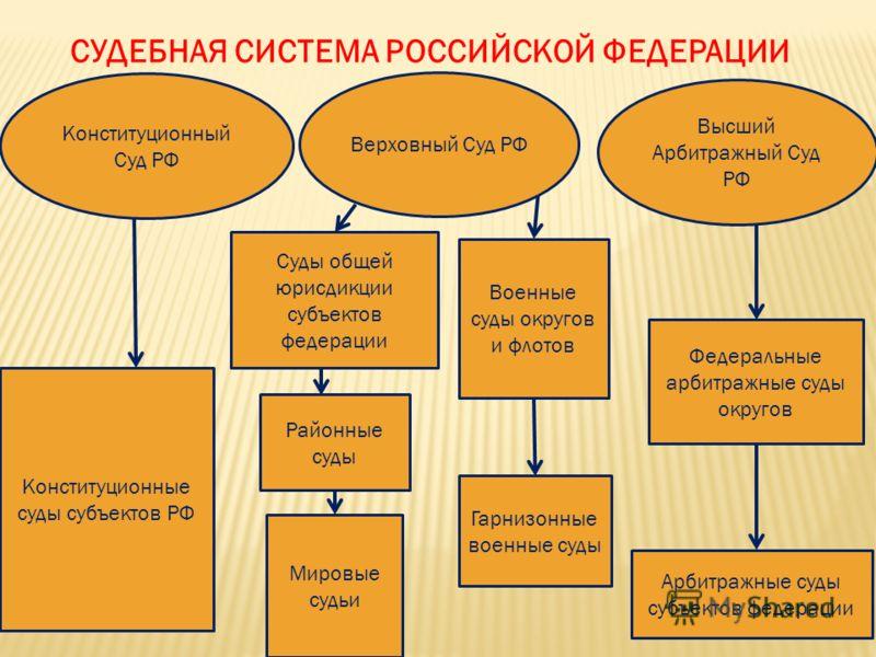 РФ Суды общей юрисдикции
