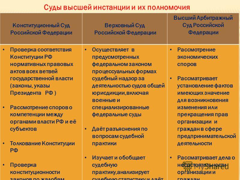 Конституционный Суд Российской Федерации Верховный Суд Российской Федерации Высший Арбитражный Суд Российской Федерации Суды высшей инстанции и их полномочия Проверка соответствия Конституции РФ нормативных правовых актов всех ветвей государственной