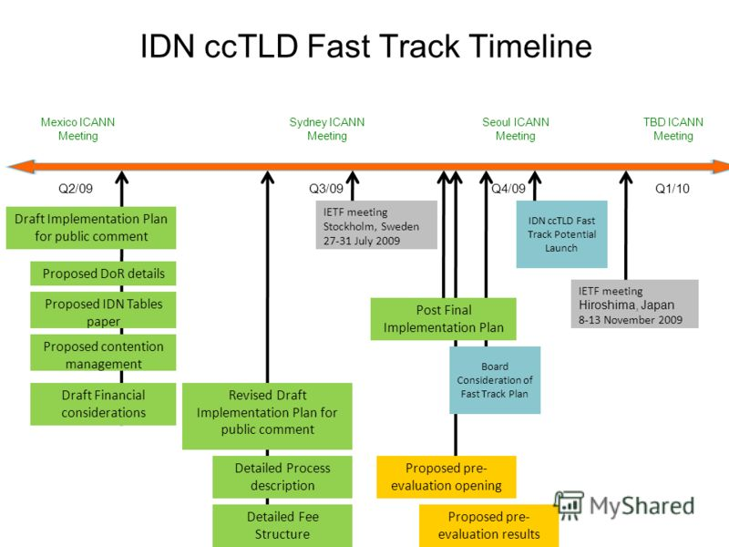 IDN ccTLD Fast Track Timeline Q2/09Q3/09 Seoul ICANN Meeting Q4/09 Draft Implementation Plan for public comment IDN ccTLD Fast Track Potential Launch IETF meeting Stockholm, Sweden 27-31 July 2009 Mexico ICANN Meeting Sydney ICANN Meeting Q1/10 TBD I
