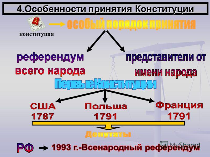 4.Особенности принятия Конституции конституция