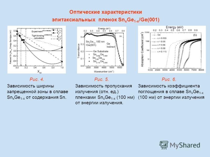 Рис. 4. Зависимость ширины запрещенной зоны в сплаве Sn x Ge 1-x от содержания Sn. Рис. 5. Зависимость пропускания излучения (отн. ед.) пленками Sn x Ge 1-x (100 нм) от энергии излучения. Рис. 6. Зависимость коэффициента поглощения в сплаве Sn x Ge 1