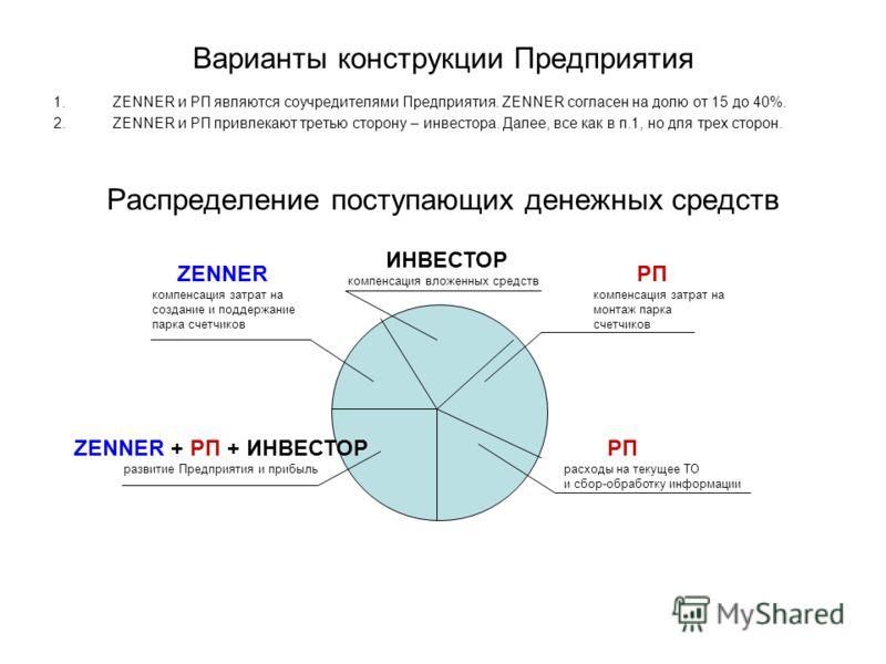 Варианты конструкции Предприятия 1.ZENNER и РП являются соучредителями Предприятия. ZENNER согласен на долю от 15 до 40%. 2.ZENNER и РП привлекают третью сторону – инвестора. Далее, все как в п.1, но для трех сторон. Распределение поступающих денежны