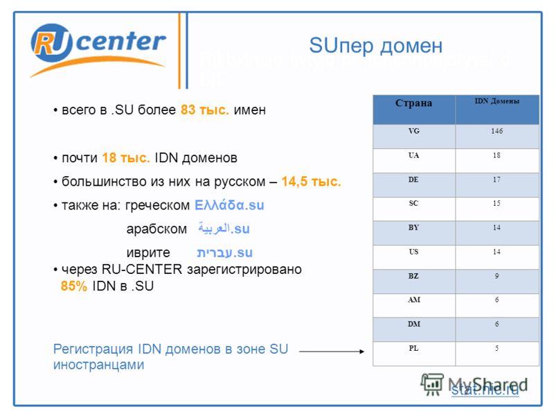 Rjkbxtncjd ljvtyjd pfhtubcnhbhjdfyys[ d ЫГ SUпер домен всего в.SU более 83 тыс. имен почти 18 тыс. IDN доменов большинство из них на русском – 14,5 тыс. также на: греческом Ελλάδα.su арабском العربية.su иврите עברית.su через RU-CENTER зарегистрирован