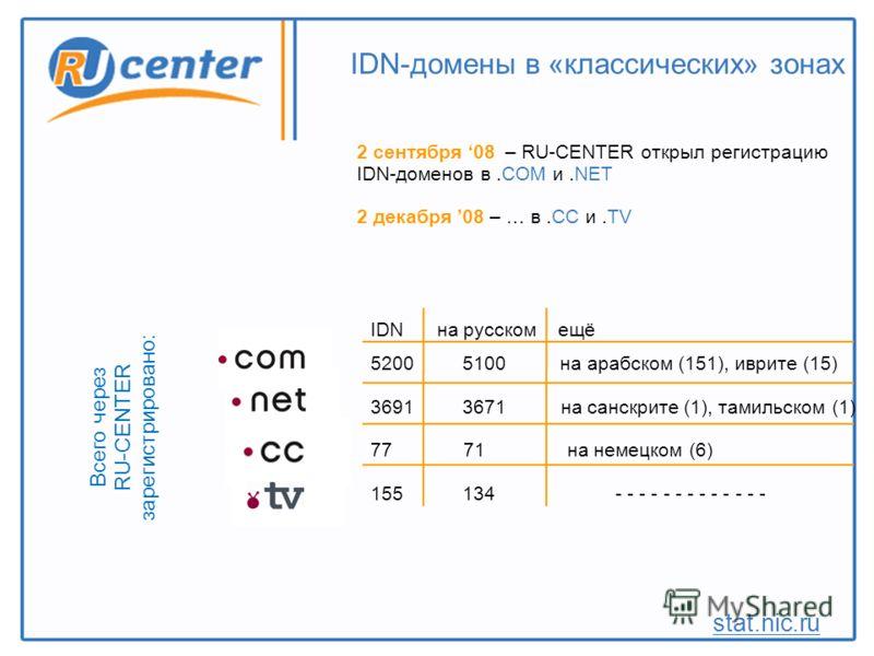 2 сентября 08 – RU-CENTER открыл регистрацию IDN-доменов в.COM и.NET 2 декабря 08 – … в.CС и.TV IDN-домены в «классических» зонах stat.nic.ru IDN на русском ещё 5200 5100 на арабском (151), иврите (15) 3691 3671 на санскрите (1), тамильском (1) 77 71