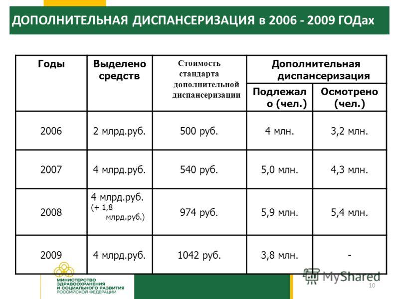 10 ГодыВыделено средств Стоимость стандарта дополнительной диспансеризации Дополнительная диспансеризация Подлежал о (чел.) Осмотрено (чел.) 20062 млрд.руб.500 руб.4 млн.3,2 млн. 20074 млрд.руб.540 руб.5,0 млн.4,3 млн. 2008 4 млрд.руб. (+ 1,8 млрд.ру
