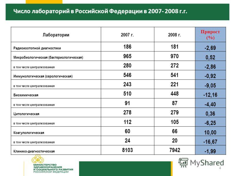 Число лабораторий в Российской Федерации в 2007- 2008 г.г. Лаборатории2007 г.2008 г. Прирост (%) Радиоизотопной диагностики 186181 -2,69 Микробиологическая (бактериологическая) 965970 0,52 в том числе централизованная 280272 -2,86 Иммунологическая (с