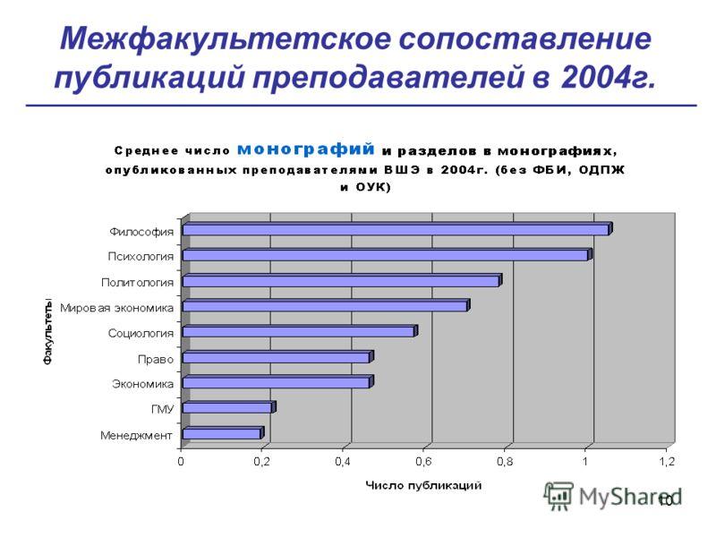10 Межфакультетское сопоставление публикаций преподавателей в 2004г.