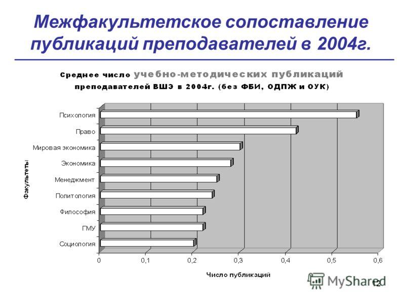 12 Межфакультетское сопоставление публикаций преподавателей в 2004г.