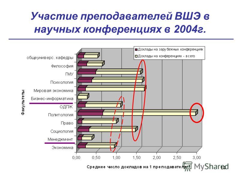 14 Участие преподавателей ВШЭ в научных конференциях в 2004г.
