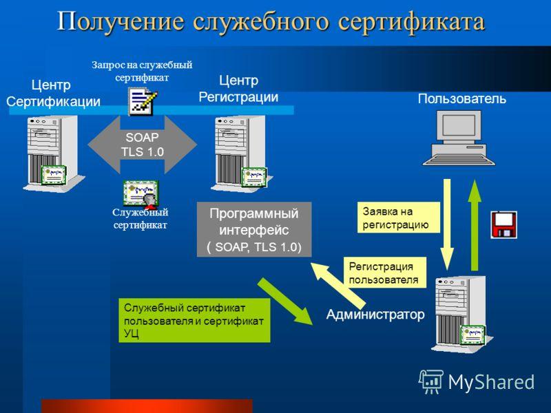 Получение служебного сертификата Центр Сертификации Центр Регистрации SOAP TLS 1.0 Программный интерфейс ( SOAP, TLS 1.0) Администратор Пользователь Заявка на регистрацию Регистрация пользователя Служебный сертификат пользователя и сертификат УЦ Запр