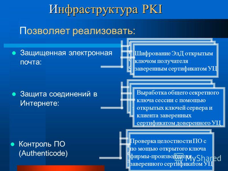 Инфраструктура PKI Позволяет реализовать: Защищенная электронная почта: Проверка подлинности ЭЦП с помощью открытого ключа отправителя заверенного сертификатом УЦ Проверка целостности ЭлД с помощью открытого ключа отправителя заверенного сертификатом