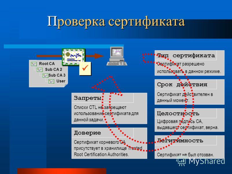 Проверка сертификата Root CA Sub CA 2 Sub CA 3 User Сертификат разрешено использовать в данном режиме. Тип сертификата Сертификат действителен в данный момент. Срок действия Цифровая подпись CA, выдавшего сертификат, верна. Целостность Сертификат не