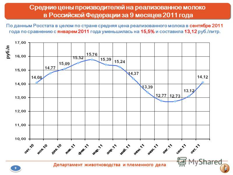 6 Средние цены производителей на реализованное молоко в Российской Федерации за 9 месяцев 2011 года Средние цены производителей на реализованное молоко в Российской Федерации за 9 месяцев 2011 года По данным Росстата в целом по стране средняя цена ре