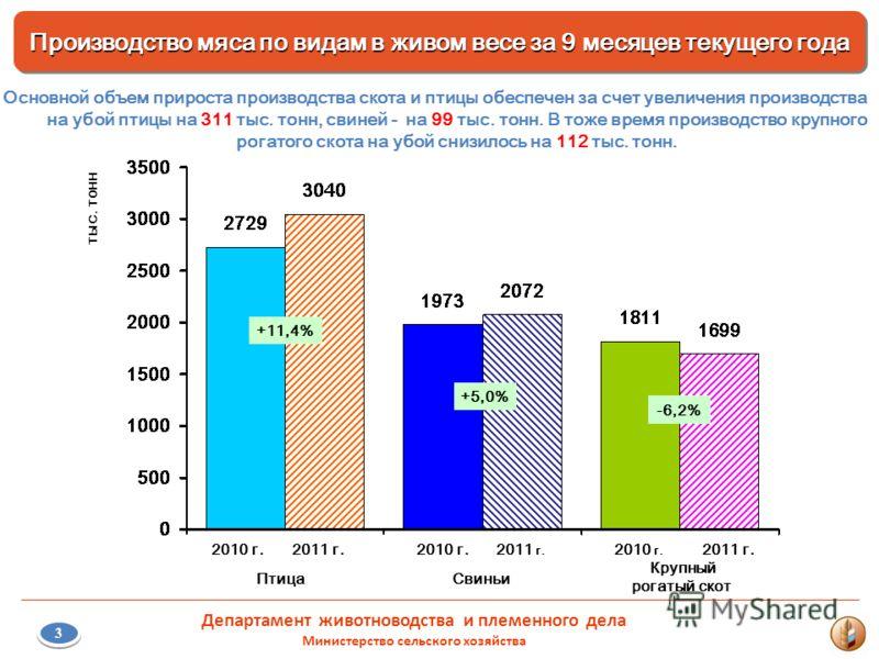 2010 г.2011 г.2010 г.2011 г. 2010 г. 2011 г. Основной объем прироста производства скота и птицы обеспечен за счет увеличения производства на убой птицы на 311 тыс. тонн, свиней - на 99 тыс. тонн. В тоже время производство крупного рогатого скота на у