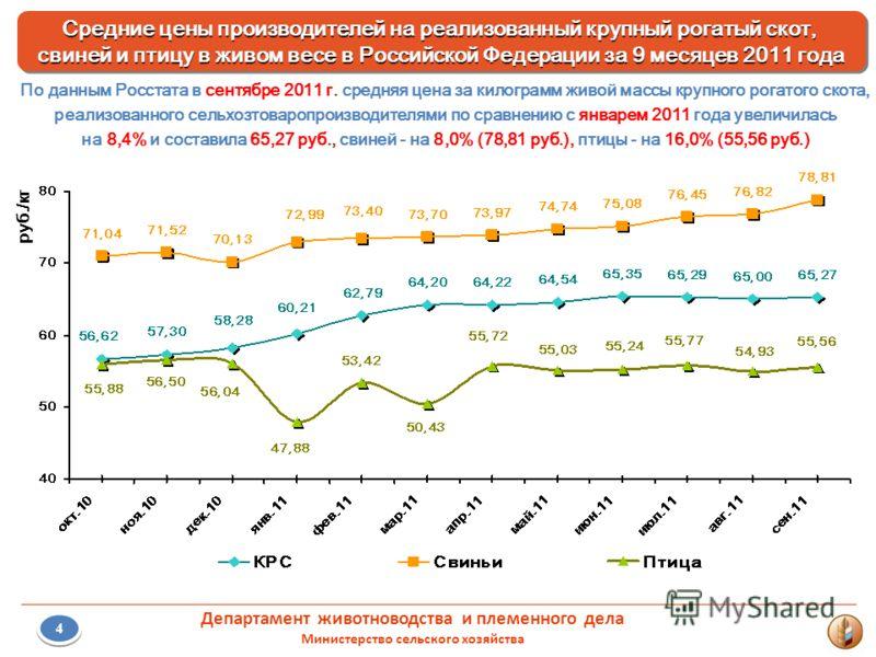 6 Департамент животноводства и племенного дела Министерство сельского хозяйства Средние цены производителей на реализованный крупный рогатый скот, свиней и птицу в живом весе в Российской Федерации за 9 месяцев 2011 года Средние цены производителей н