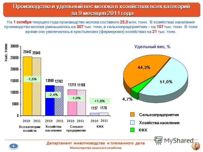 2010201120102011 2010 2011 6 КФХ Сельхоз- предприятия Хозяйства населения -1,0% -2,4% +1,8% Удельный вес, % Сельхозпредприятия Хозяйства населения КФХ На 1 октября текущего года производство молока составило 25,0 млн. тонн. В хозяйствах населения про
