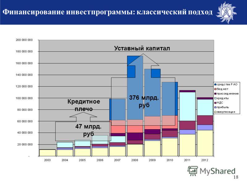 18 Кредитное плечо Уставный капитал 47 млрд. руб 376 млрд. руб Финансирование инвестпрограммы: классический подход