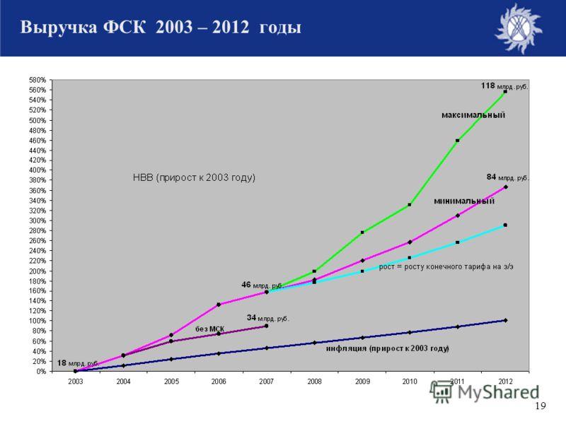 19 Выручка ФСК 2003 – 2012 годы