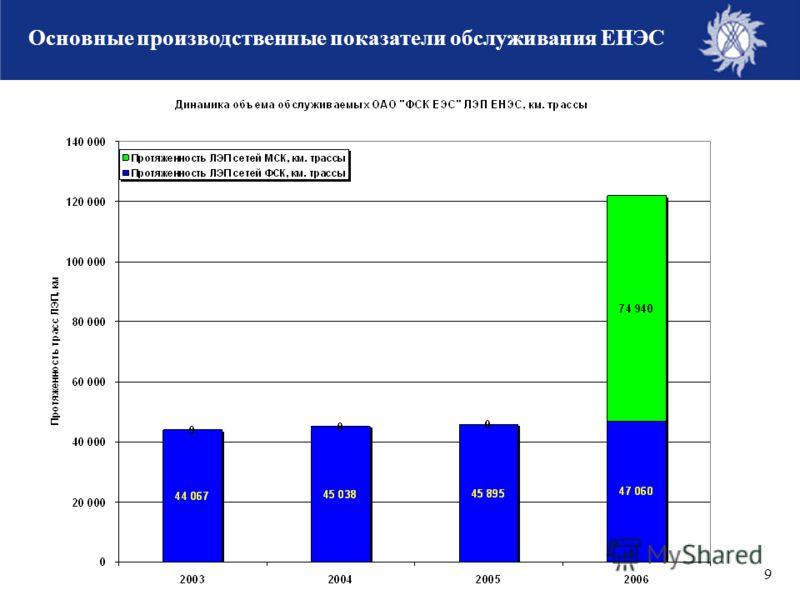9 Основные производственные показатели обслуживания ЕНЭС