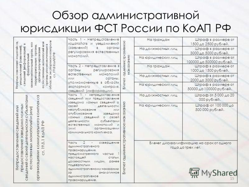 Обзор административной юрисдикции ФСТ России по КоАП РФ 15 Непредставление ходатайств, уведомлений (заявлений), сведений (информации) в федеральный антимонопольный орган, его территориальные органы, органы регулирования естественных монополий или орг