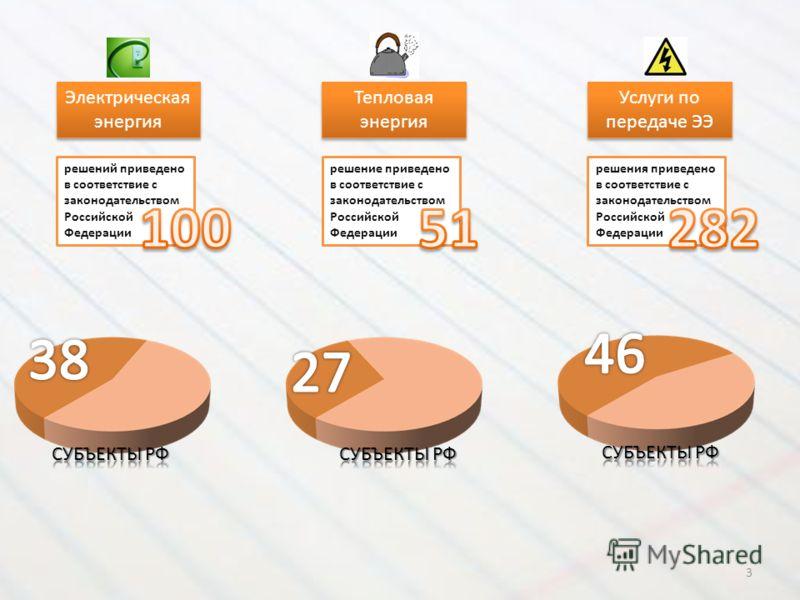 Электрическая энергия решений приведено в соответствие с законодательством Российской Федерации Тепловая энергия решение приведено в соответствие с законодательством Российской Федерации Услуги по передаче ЭЭ решения приведено в соответствие с законо