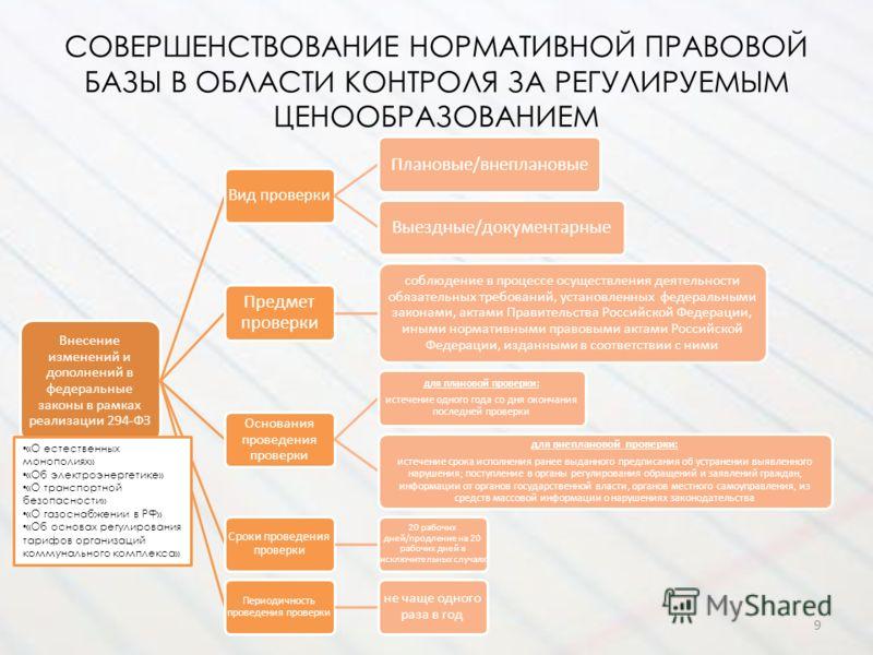 СОВЕРШЕНСТВОВАНИЕ НОРМАТИВНОЙ ПРАВОВОЙ БАЗЫ В ОБЛАСТИ КОНТРОЛЯ ЗА РЕГУЛИРУЕМЫМ ЦЕНООБРАЗОВАНИЕМ Внесение изменений и дополнений в федеральные законы в рамках реализации 294-ФЗ Вид проверки Плановые/внеплановыеВыездные/документарные Предмет проверки с