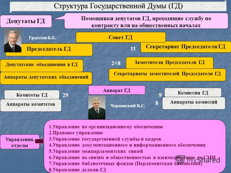 Структура государственной думы гд