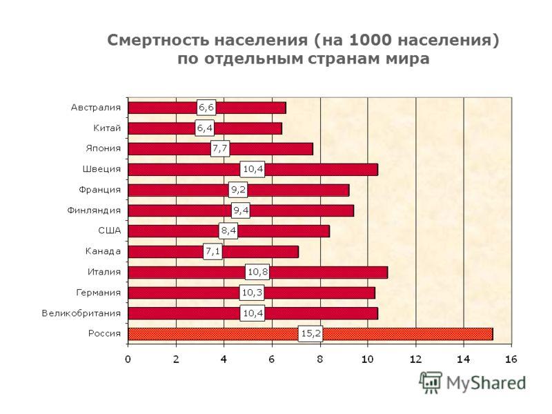Смертность населения (на 1000 населения) по отдельным странам мира