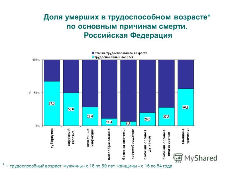 Доля умерших в трудоспособном возрасте* по основным причинам смерти. Российская Федерация * - трудоспособный возраст: мужчины - с 16 по 59 лет, женщины – с 16 по 54 года