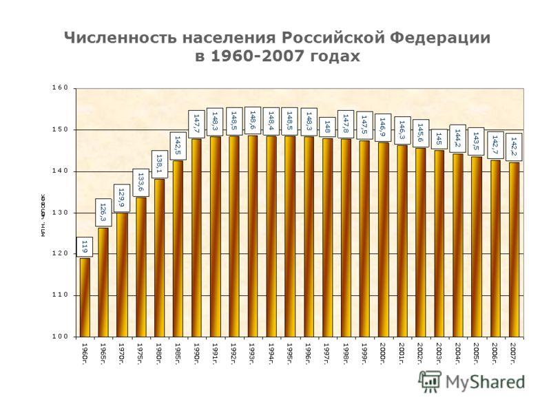 Численность населения Российской Федерации в 1960-2007 годах