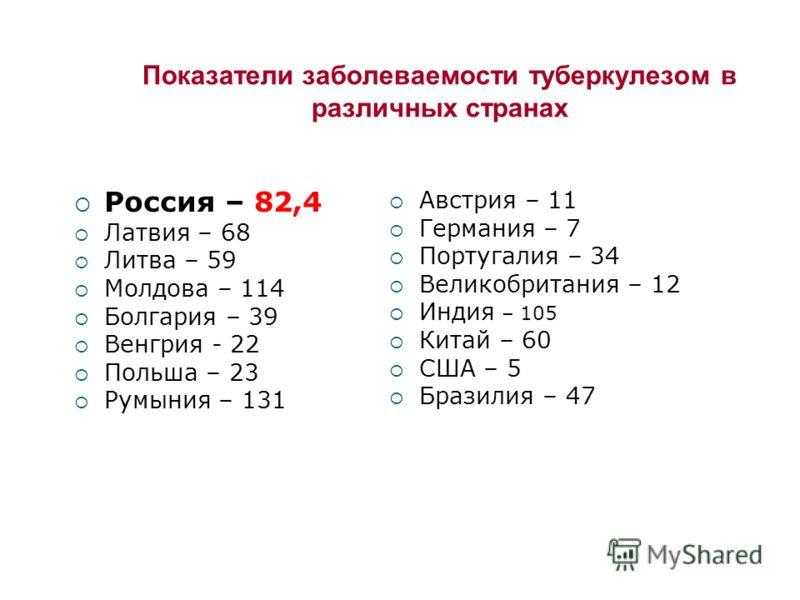 Показатели заболеваемости туберкулезом в различных странах Россия – 82,4 Латвия – 68 Литва – 59 Молдова – 114 Болгария – 39 Венгрия - 22 Польша – 23 Румыния – 131 Австрия – 11 Германия – 7 Португалия – 34 Великобритания – 12 Индия – 105 Китай – 60 СШ