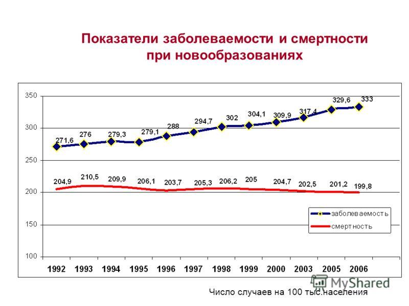 Число случаев на 100 тыс.населения Показатели заболеваемости и смертности при новообразованиях