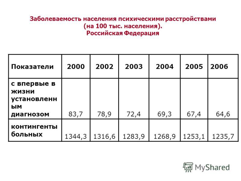 Заболеваемость населения психическими расстройствами (на 100 тыс. населения). Российская Федерация Показатели200020022003200420052006 с впервые в жизни установленн ым диагнозом 83,778,972,469,367,464,6 контингенты больных 1344,31316,61283,91268,91253